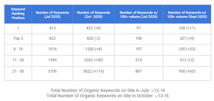 Keyword Ranking Position