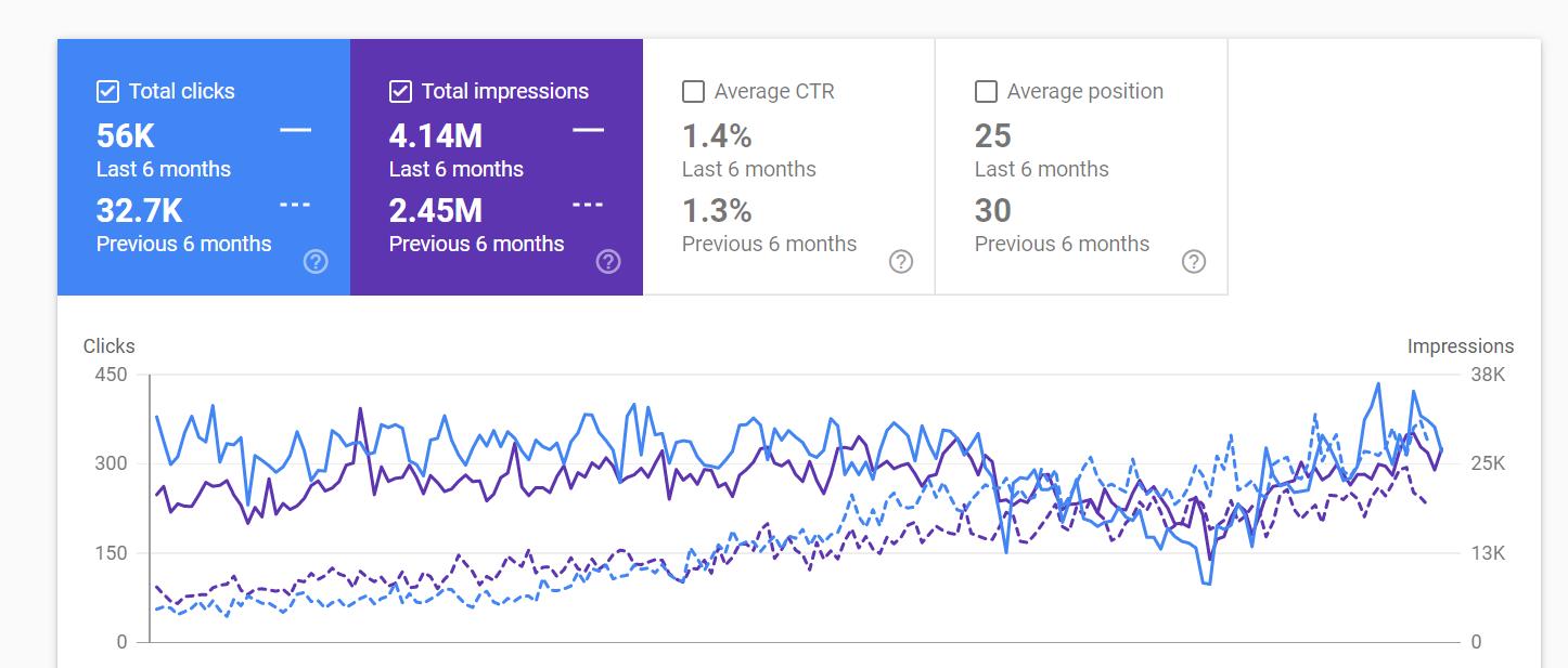 Comparison Google search console results