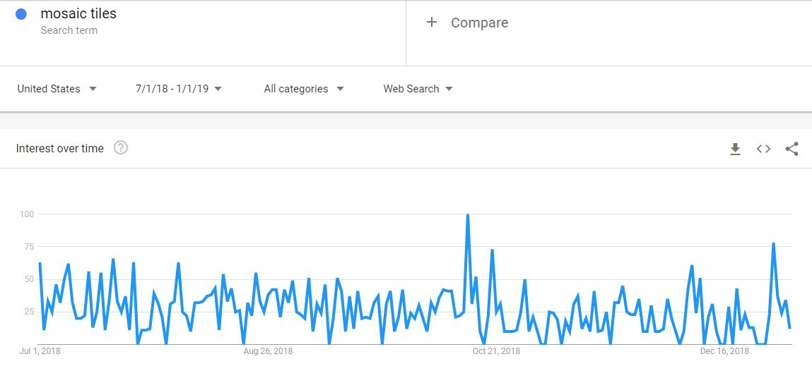 Mosaic Tiles Result Google Trends