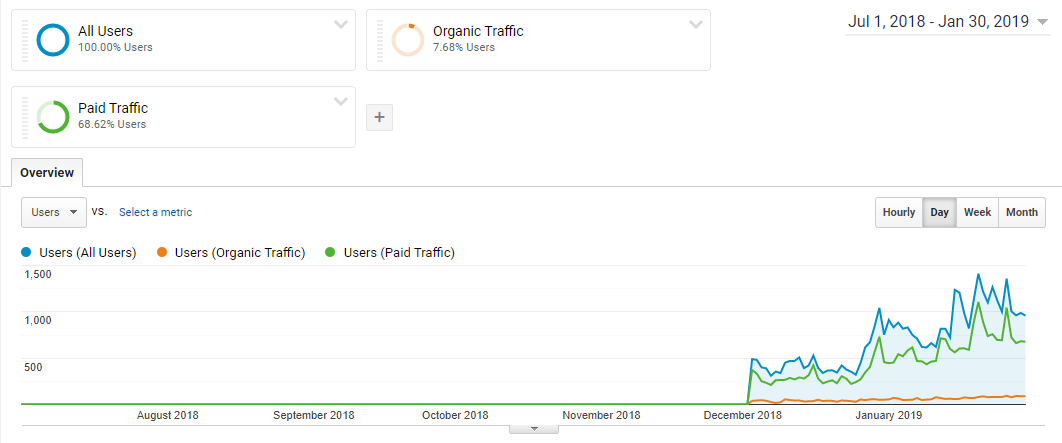 Google Analytics Organic Vs Paid