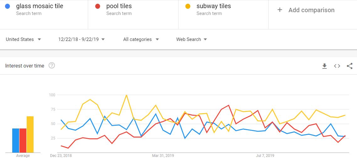 Compare mosaic tiles google trends