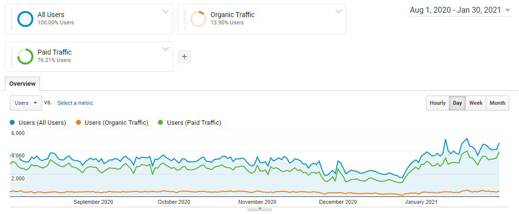 Organic vs paid users graph - GA