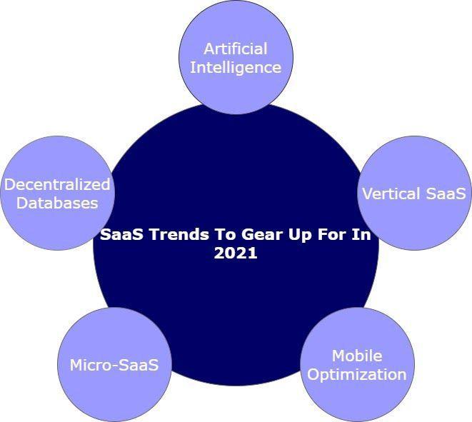 saas trends