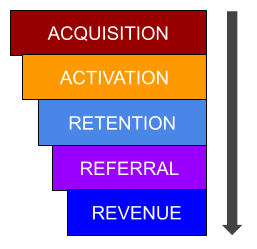 Leveraging-GA-For-A-SaaS-StartUp